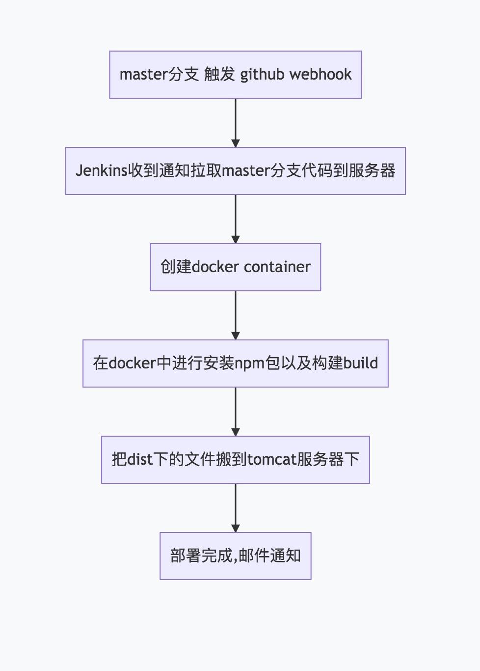 自动化部署流程